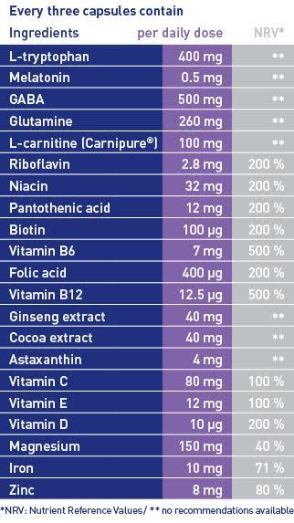 active ingredients of tryptovit